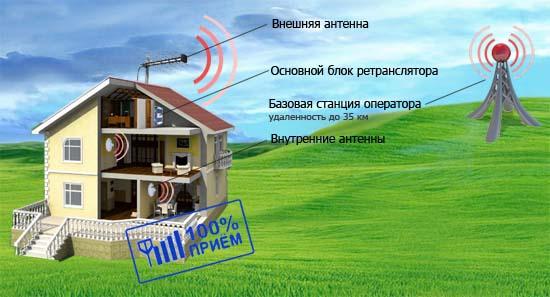 Как усилить сигнал сотовой связи мтс